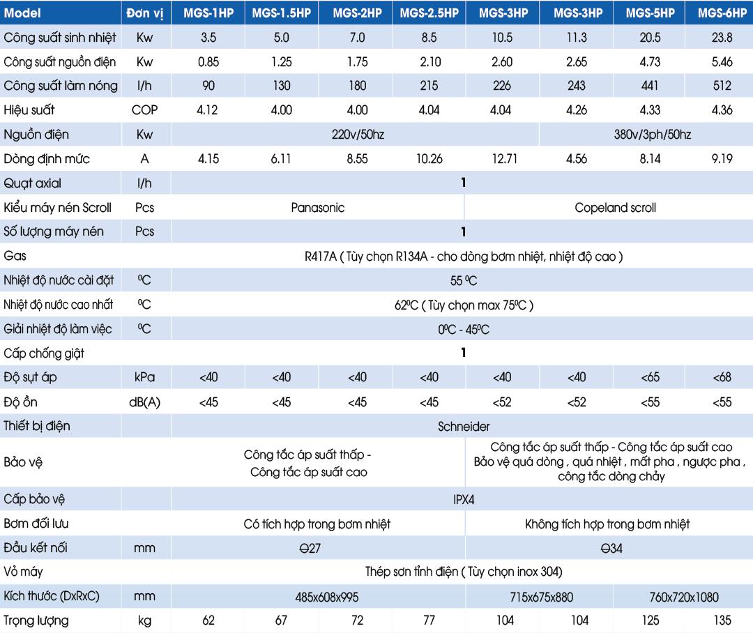 Thông số các dòng bơm nhiệt megasun